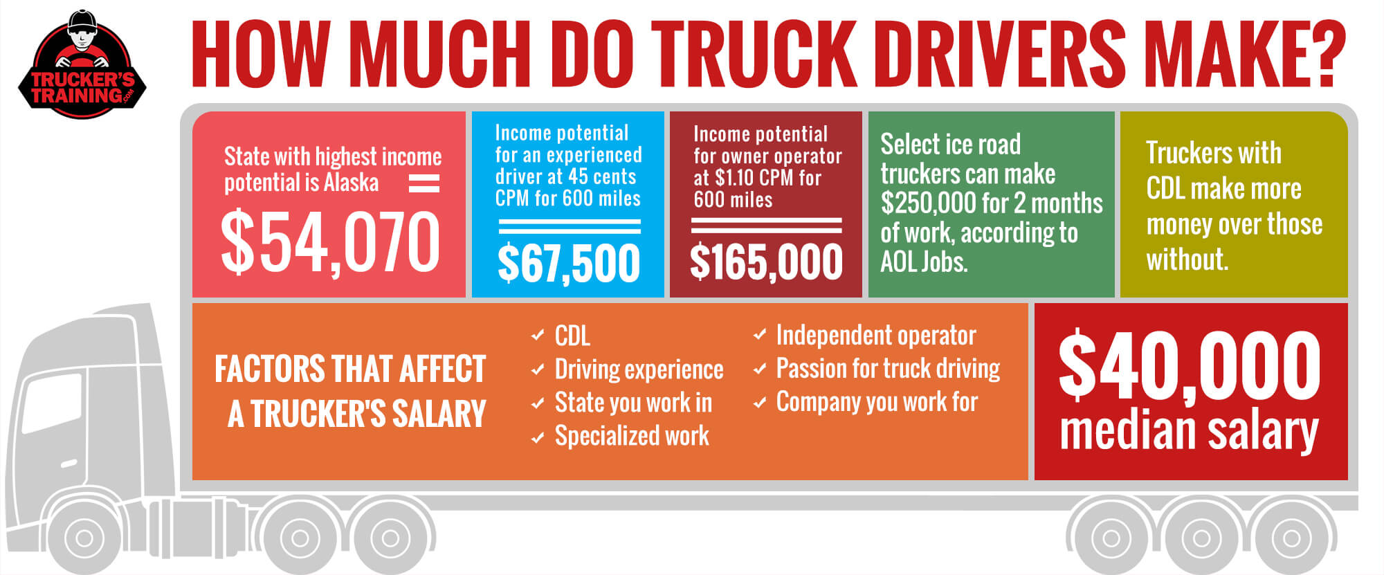 Can a Trucker Earn Over $100K? - TruckersTraining